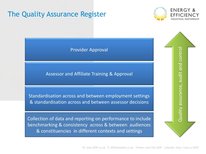 The Quality Assurance Register