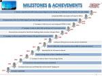 milestones achievements