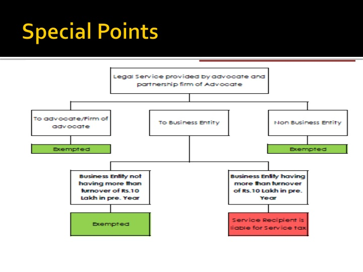 Special Points