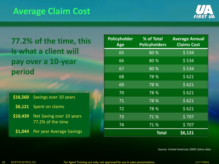 Average Claim Cost