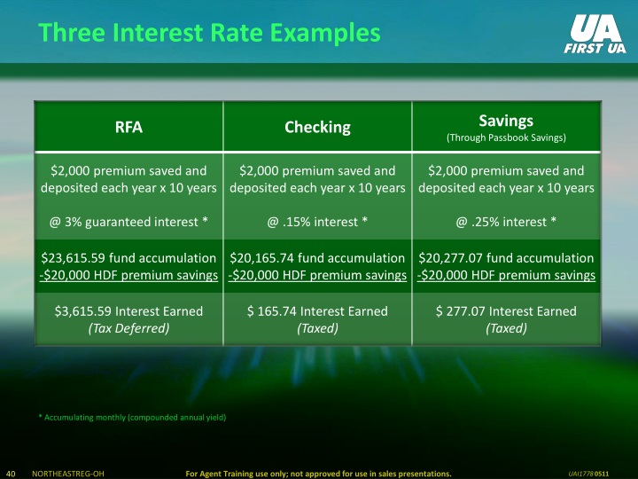 Three Interest Rate Examples