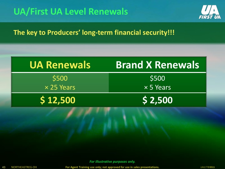 UA/First UA Level Renewals