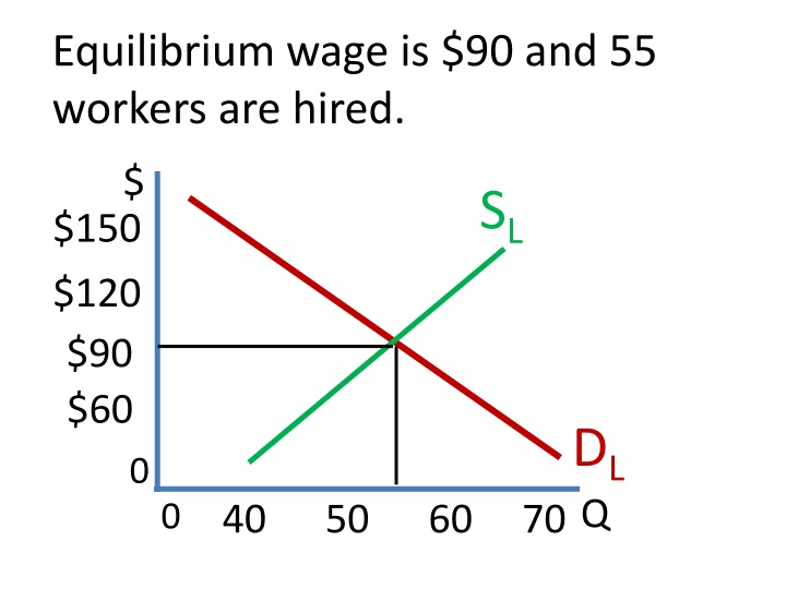 Equilibrium wage is $90 and 55 workers are hired.