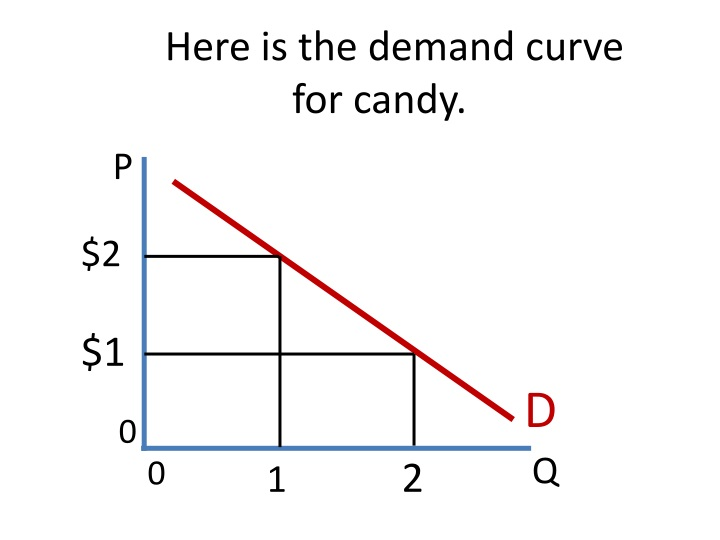 Here is the demand curve