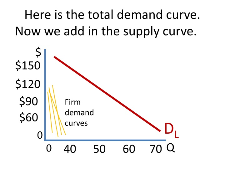 Here is the total demand curve.  Now we add in the supply curve.