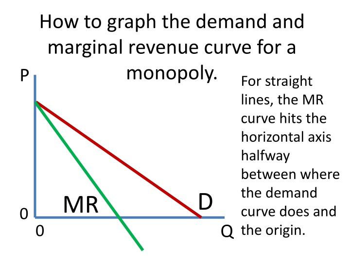 How to graph the demand and marginal revenue curve for a monopoly.