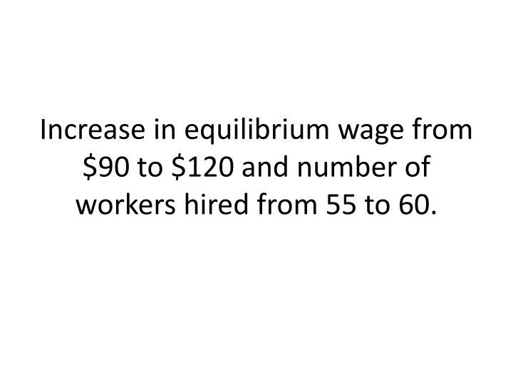 Increase in equilibrium wage from $90 to $120 and number of workers hired from 55 to 60.
