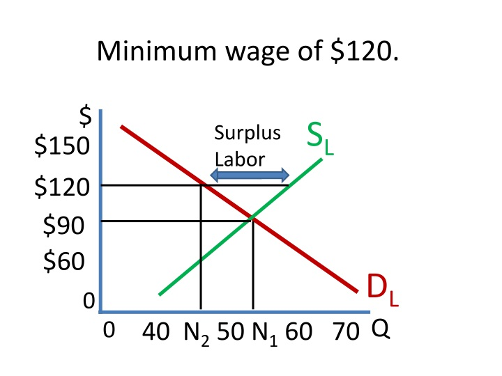 Minimum wage of $120.