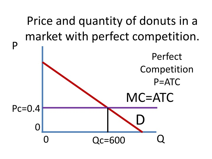 Price and quantity of donuts in a market with perfect competition.