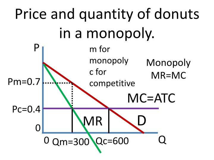 Price and quantity of donuts in a monopoly.