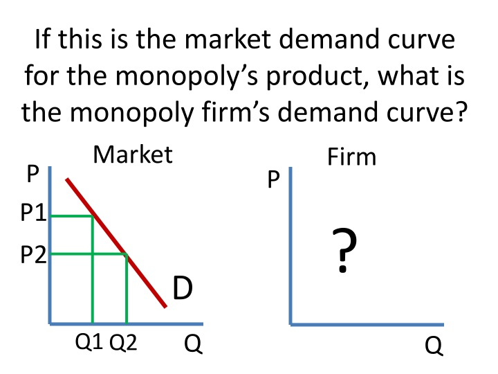 If this is the market demand curve for the monopoly's product, what is the monopoly firm's demand curve?