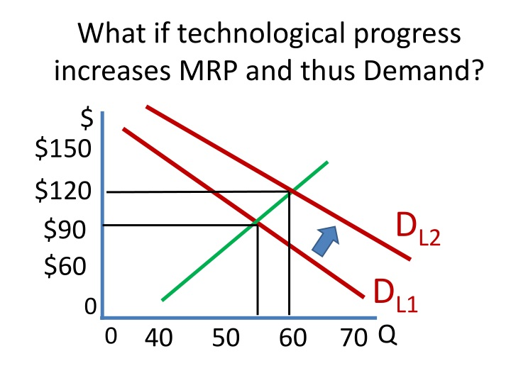 What if technological progress increases MRP and thus Demand?