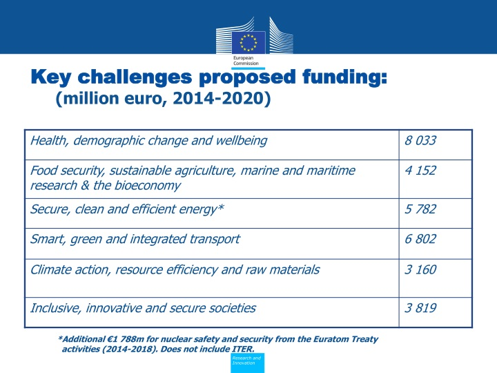 Key challenges proposed funding: