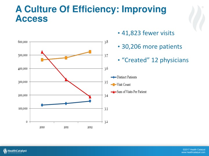 A Culture Of Efficiency: Improving Access