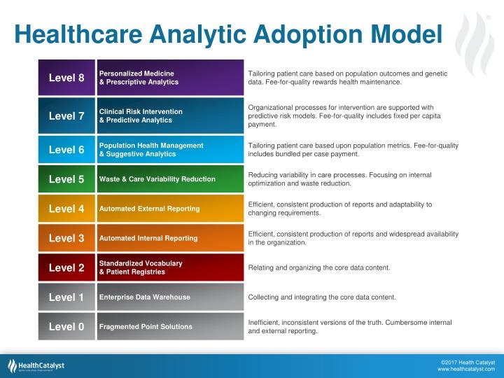 Healthcare Analytic Adoption Model