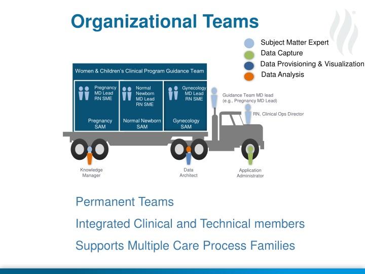 Organizational Teams