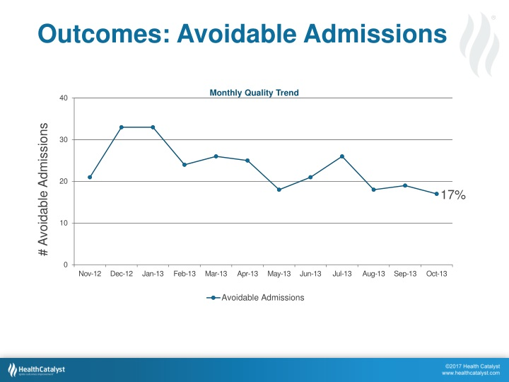 Outcomes: Avoidable Admissions