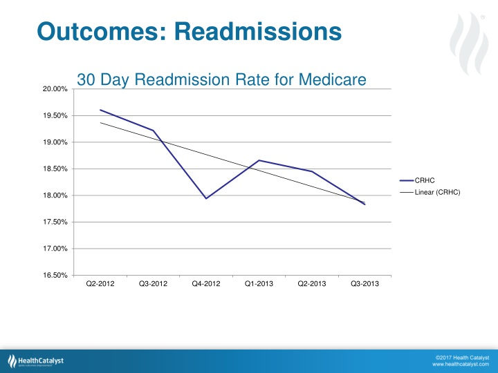 Outcomes: Readmissions