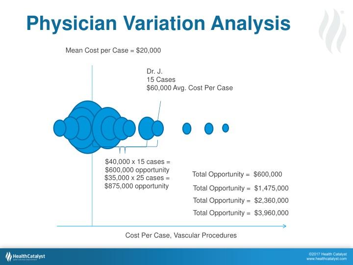 Physician Variation Analysis