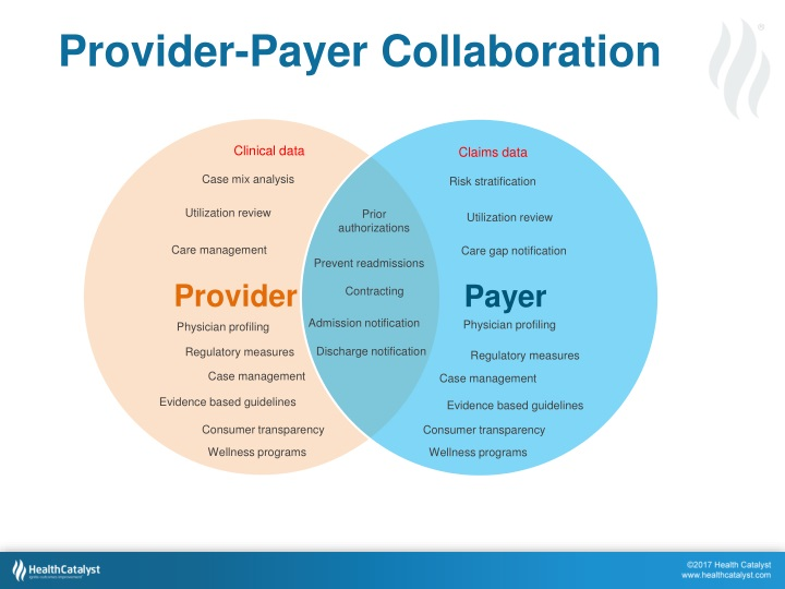 Provider-Payer Collaboration