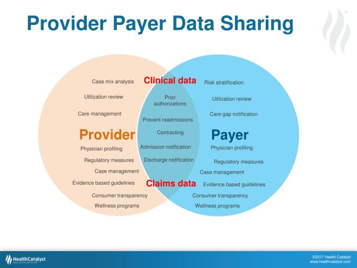 Provider Payer Data Sharing