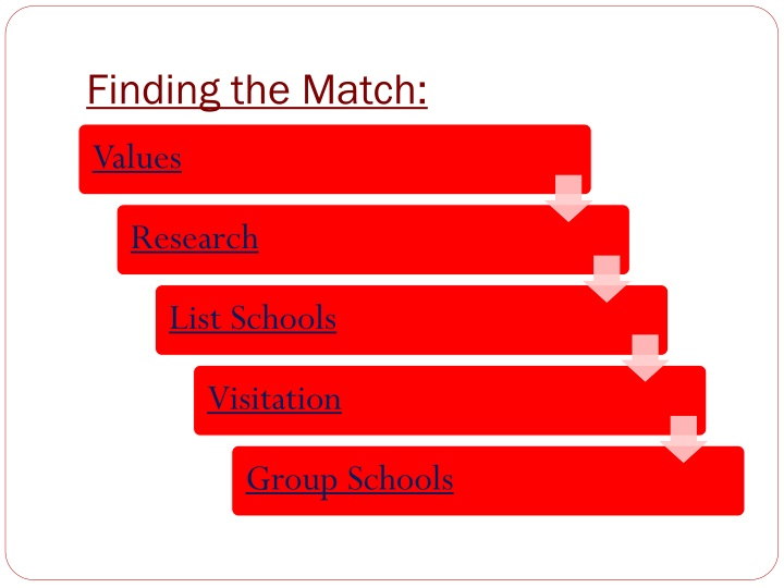 Finding the Match: