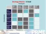 strategy matrix a tool