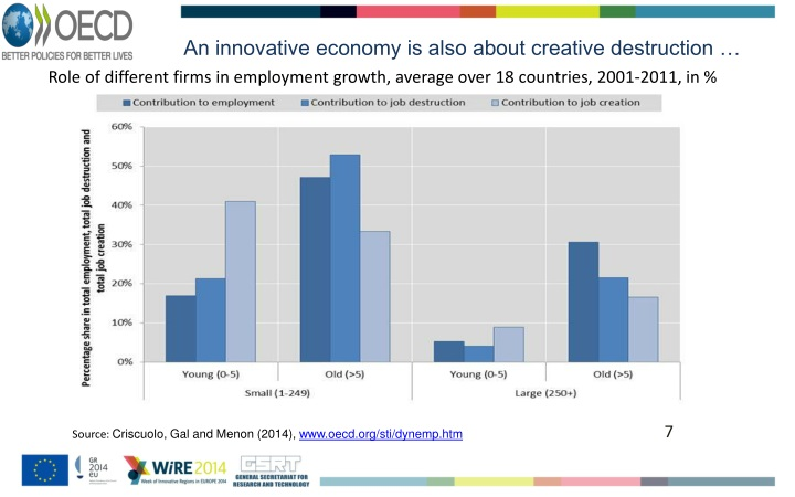 An innovative economy is also about creative destruction …