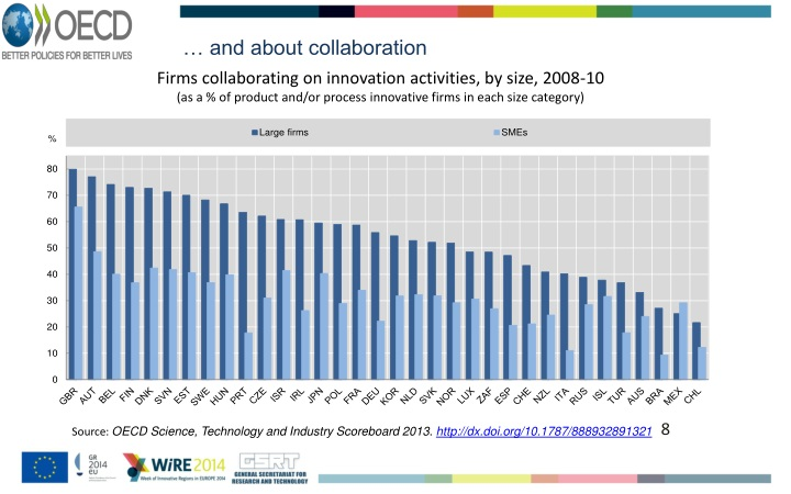 … and about collaboration