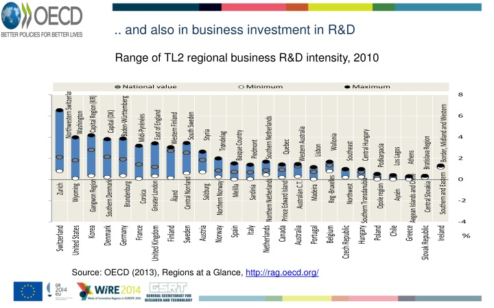 .. and also in business investment in R&D
