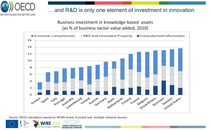 … and R&D is only one element of investment in innovation