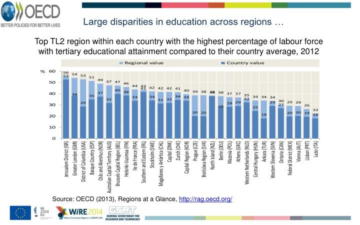 Large disparities in education across regions