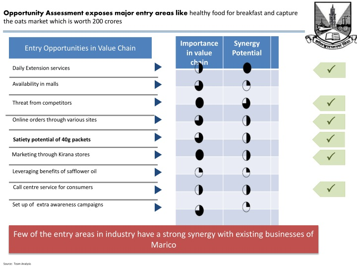 Opportunity Assessment exposes major entry areas like