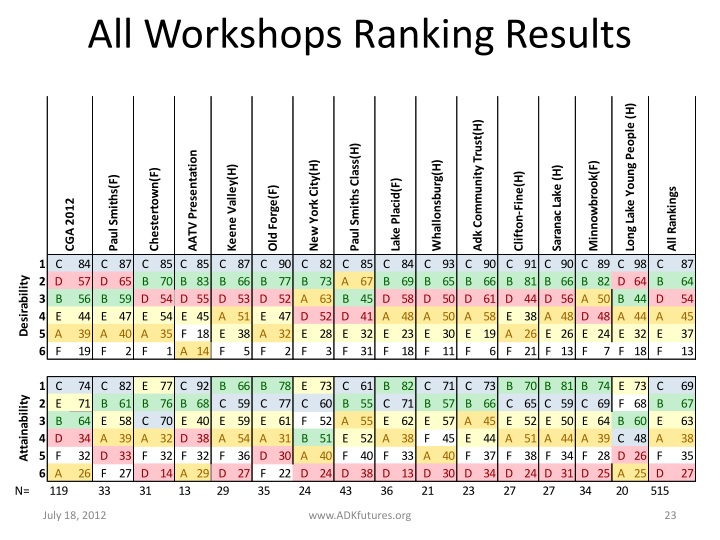 All Workshops Ranking Results