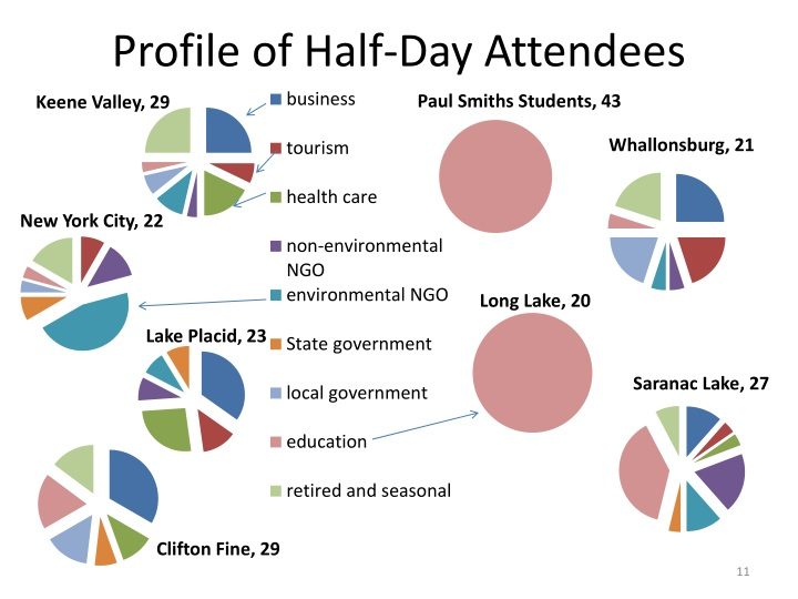 Profile of Half-Day Attendees