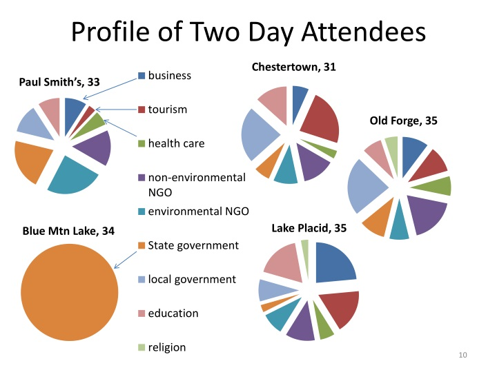 Profile of Two Day Attendees