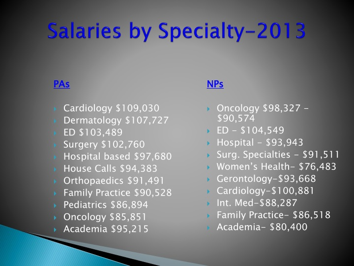Salaries by Specialty-2013