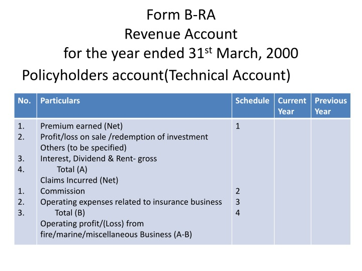 Form b ra revenue account for the year ended 31 st march 2000