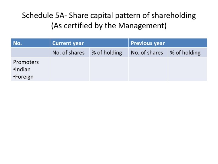 Schedule 5A- Share capital pattern of shareholding