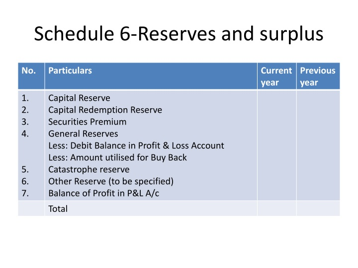 Schedule 6-Reserves and surplus
