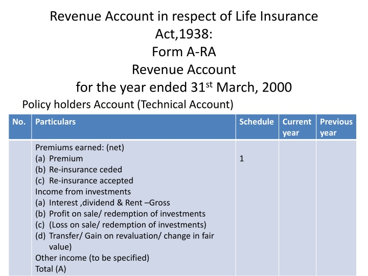 Revenue Account in respect of Life Insurance Act,1938: