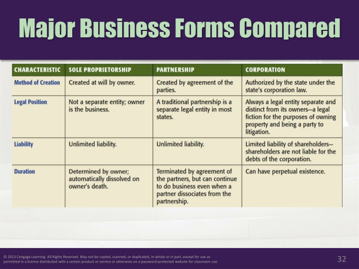 Major Business Forms Compared