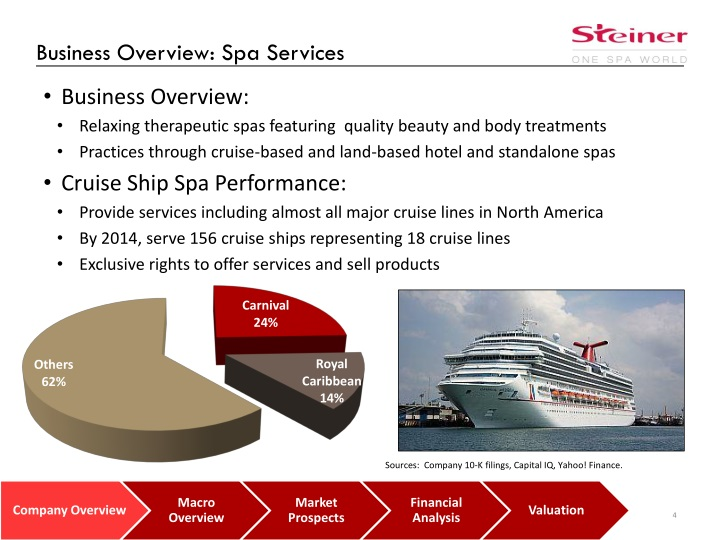 Business Overview: Spa Services