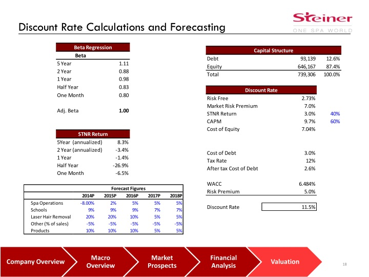 Discount Rate Calculations and Forecasting