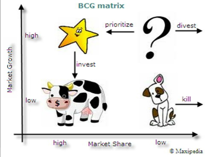 bcg matrix for nokia corporation Space matrix of coca-cola company mbalectures november 16, 2010 november 16, 2010 8 comments the strategic position and action evaluation matrix commonly (space matrix) is one of the important tools to assess the company and its environment.
