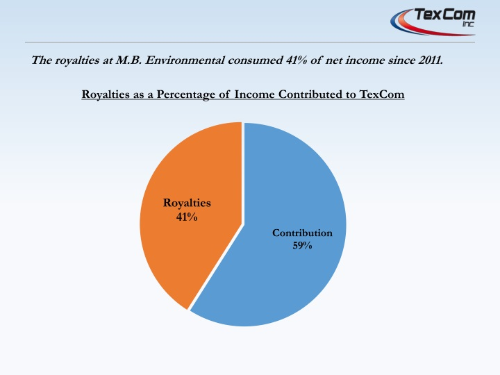 Royalties as a Percentage of Income