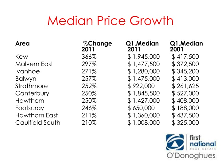 Median Price Growth