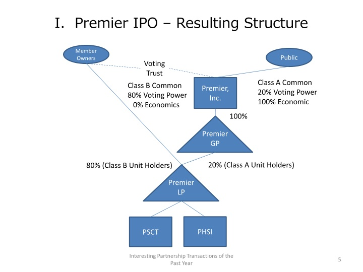 I.  Premier IPO – Resulting Structure