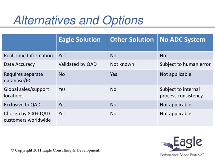 Alternatives and Options