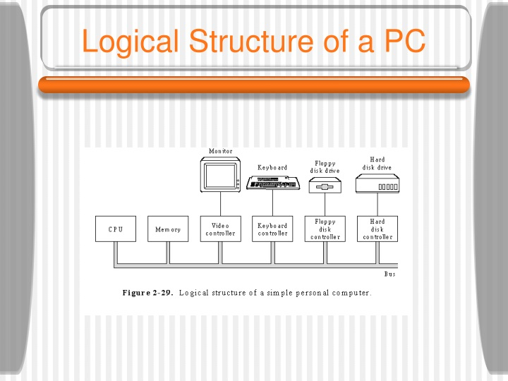 Logical Structure of a PC